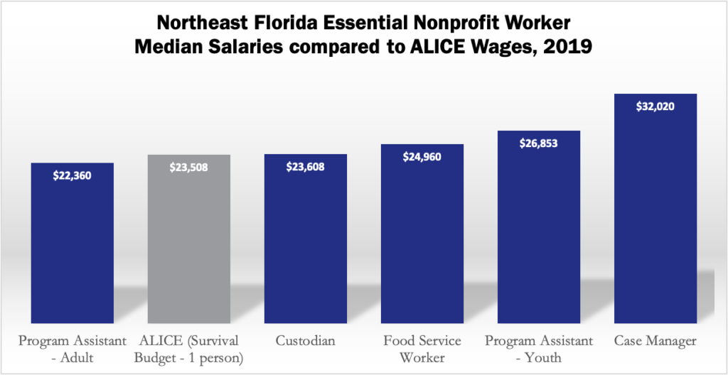 A graph depicting 5 nonprofit essential worker salaries compared to the annual ALICE Survival Budget for 1 person. Program Assistant - Adult is below ALICE wages, while Custodian, Food Service Worker, Program Assistant - Youth, and Case Manager are above.