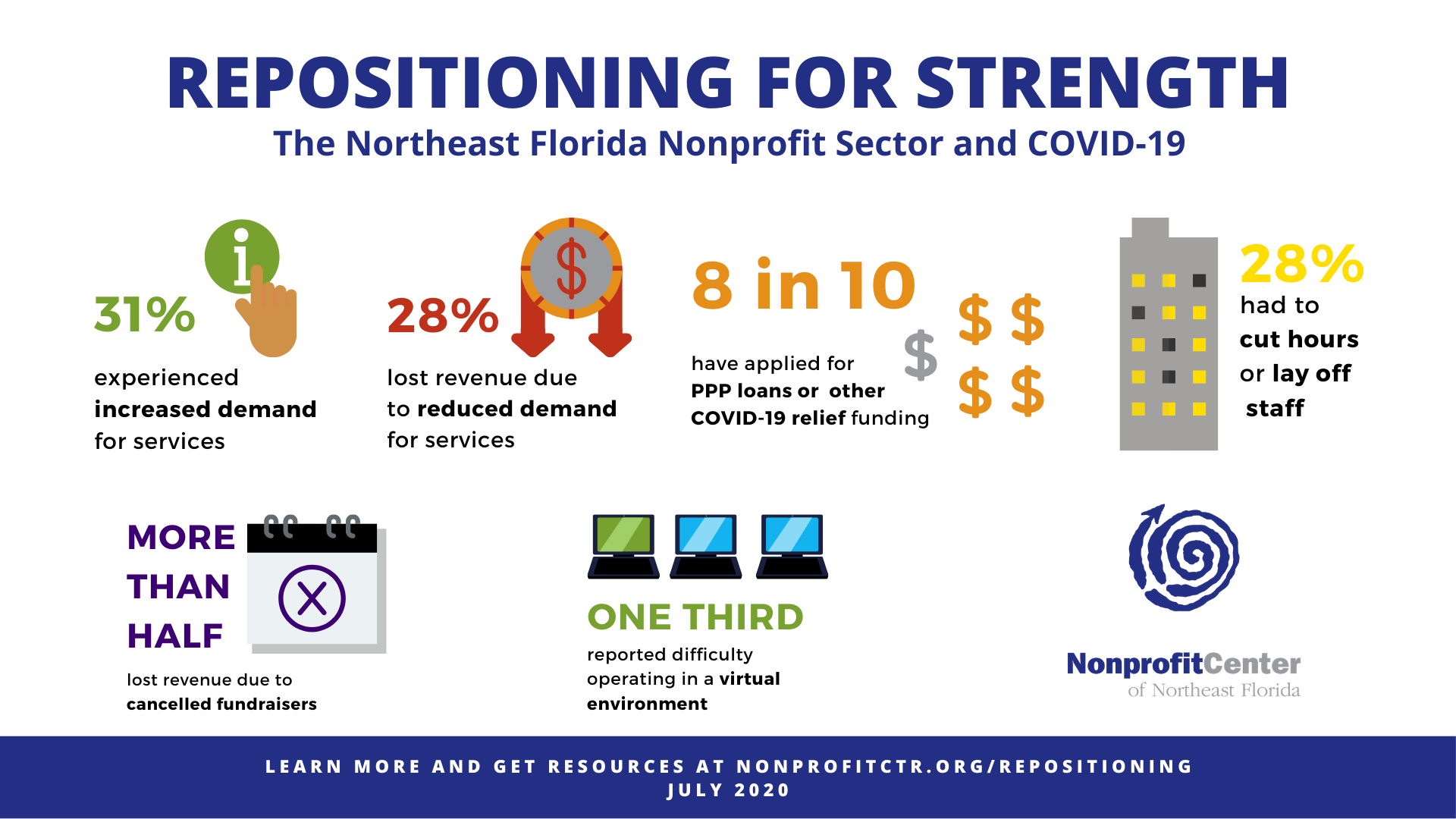 Repositioning For Strength July 2020 Survey results. 31% of nonprofits experienced an increase in demand for services, 28% lost revenue due to decreased demand for services, 8 in 10 applied for some form of financial relief, 28% had to cut hours or lay off staff, more than half lost revenue due to cancelled fundraisers, and one third reported difficulty operating in a virtual environment.