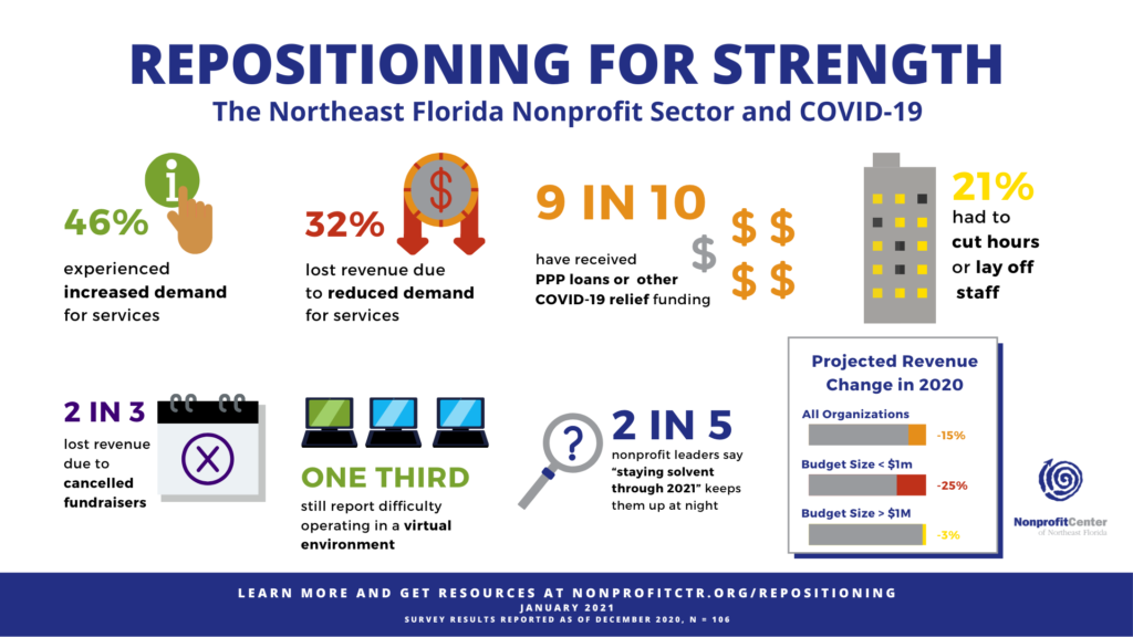 "Repositioning For Strength Infographic describing the impact of nonprofits in Northeast Florida. 46% have experienced an increase in demand for services, 32% have lost revenue due to decreased demand for services, 9 in 10 have received some form of COVID-19 financial assistance, 21% had to cut hours or lay off staff, 2 in 3 lost revenue due to cancelled events, one third reported difficulty operating in a virtual environment, 2 in 5 nonprofit leaders say ""staying solvent through 2021"" keeps them up at night. A graph depicts predicted revenue change across organizations in 2020, with all organizations predicting a 15% revenue loss, orgs with budgets under 1 Million dollars predicting a 25% revenue loss, and orgs with budgets over 1 Million dollars predicting a 3% loss."